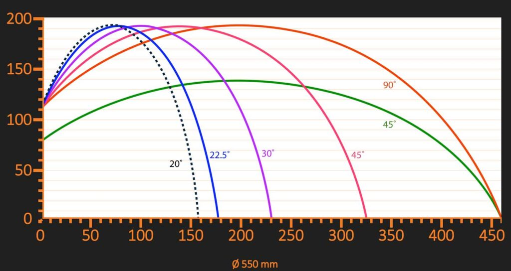 Aluminium Extrusion Cutting Capacity Chart